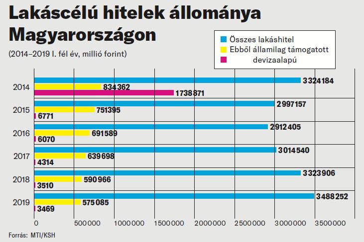 Lakáscélú hitelek állománya Magyarországon