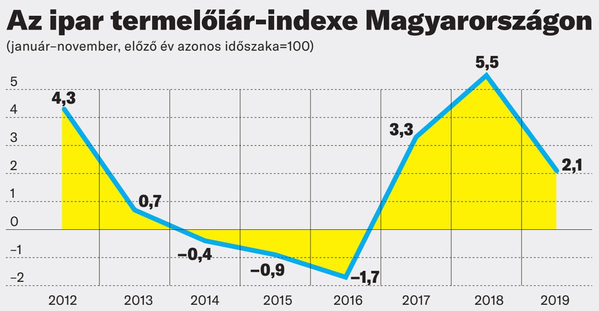 Az ipar termelőiár-indexe Magyarországon