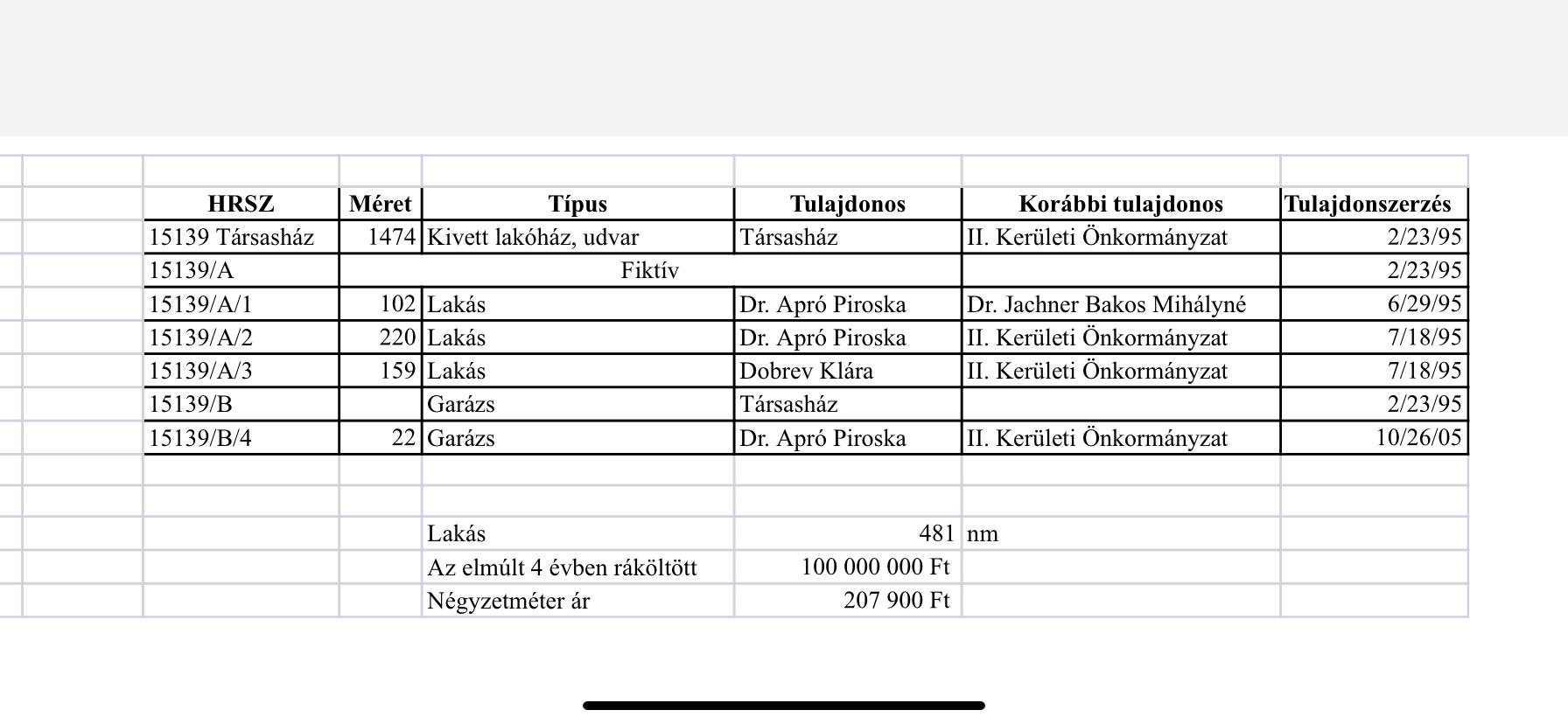 Gyurcsányék házában 100 millió forintból több mint 200 ezer forint jön ki négyzetméterenként egy felújítás esetében