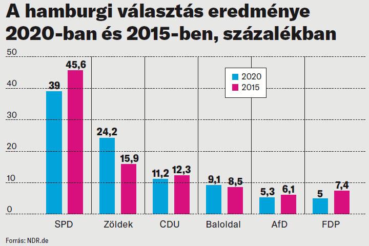A hamburgi választás eredménye 2020-ban és 2015-ben,