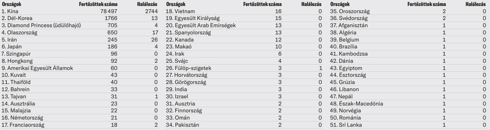 Azon országok listája, ahol már igazoltan kimutatták a Covid–19 jelenlétét