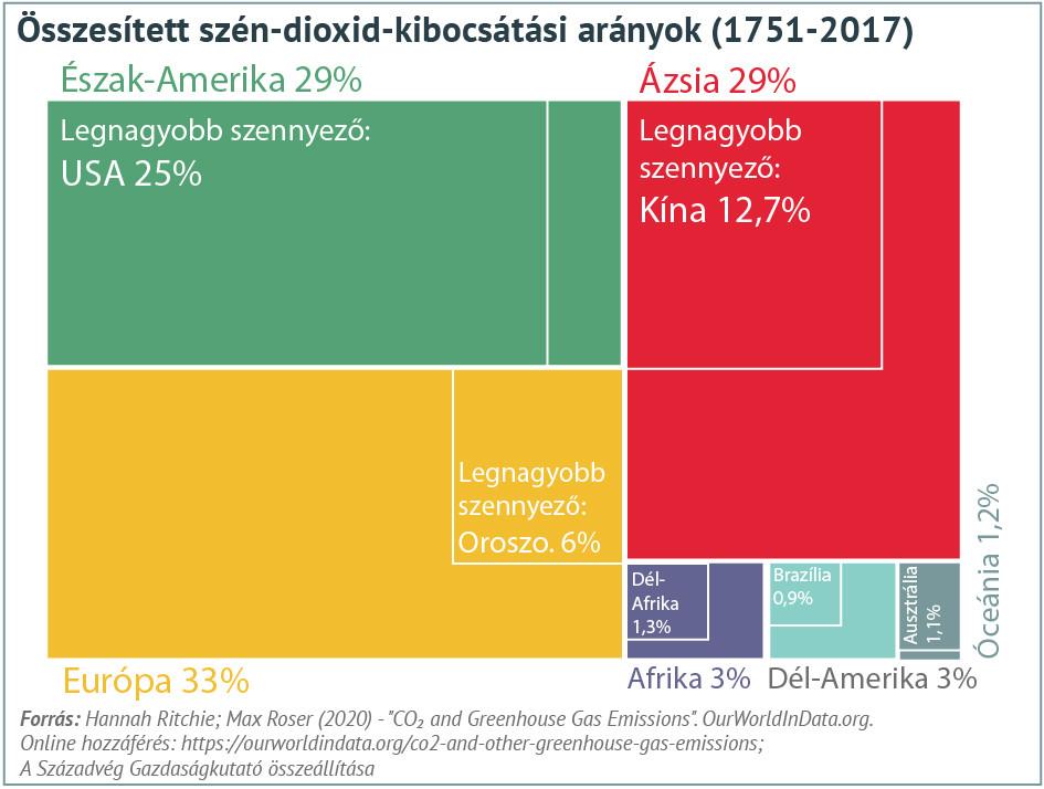 Összesített szén-dioxid-kibocsátási arányok 1751 és 2017 között