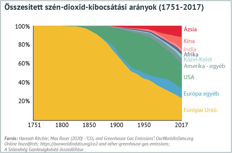 Összesített szén-dioxid-kibocsátási arányok