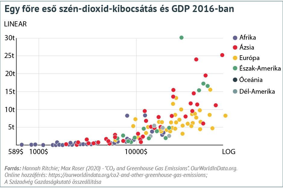 Az egy főre eső kibocsátás mértéke