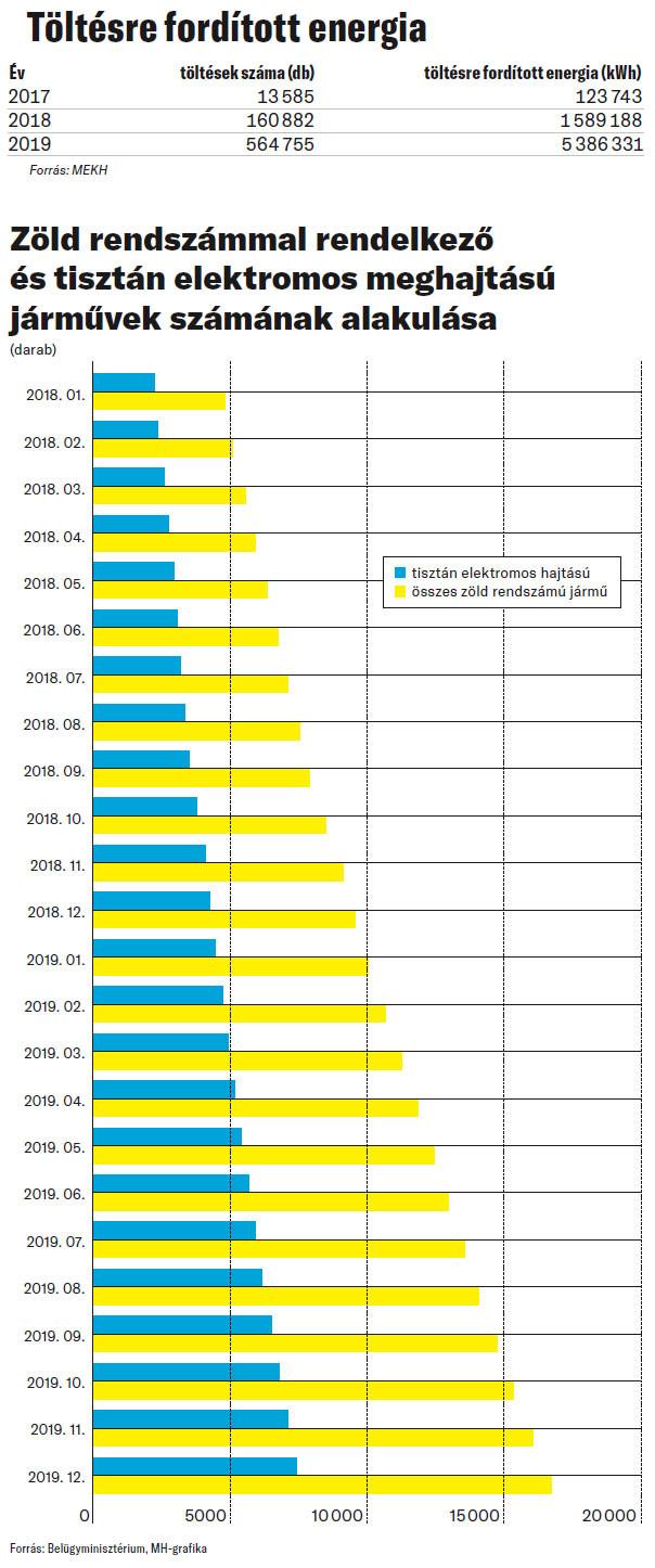 Töltésre fordított energia / Zöld rendszámmal rendelkező és tisztán elektromos meghajtású járművek számának alakulása
