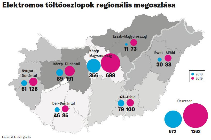 Elektromos töltőoszlopok regionális megoszlása