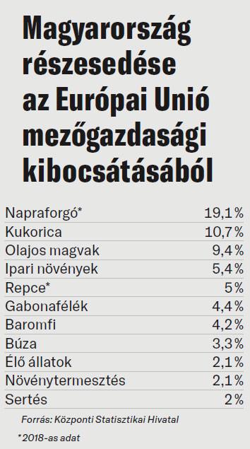 Magyarország részesedése az Európai Unió mezőgazdasági kibocsátásából