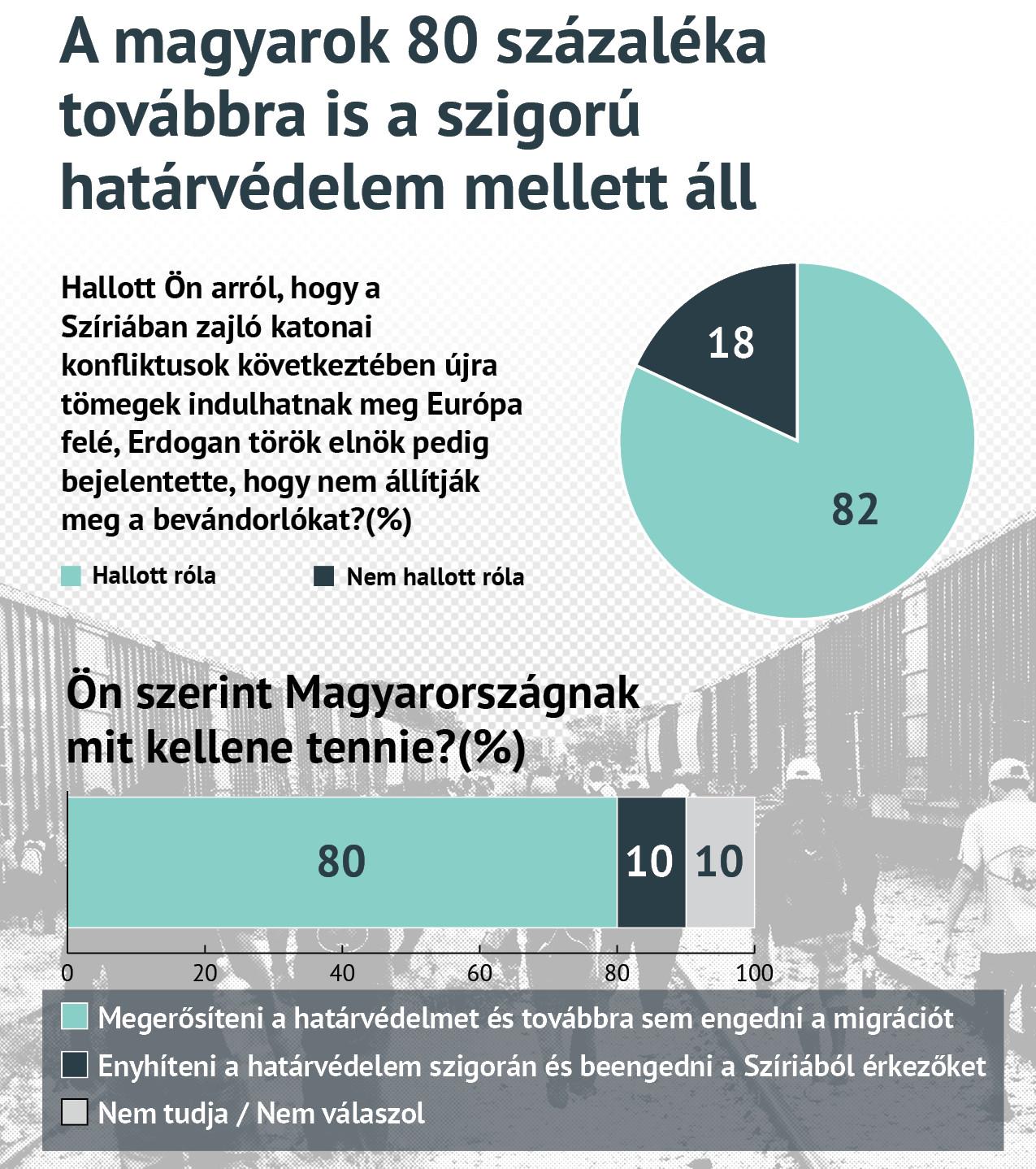 A magyarok 80 százaléka továbbra is a szigorú határvédelem mellett áll