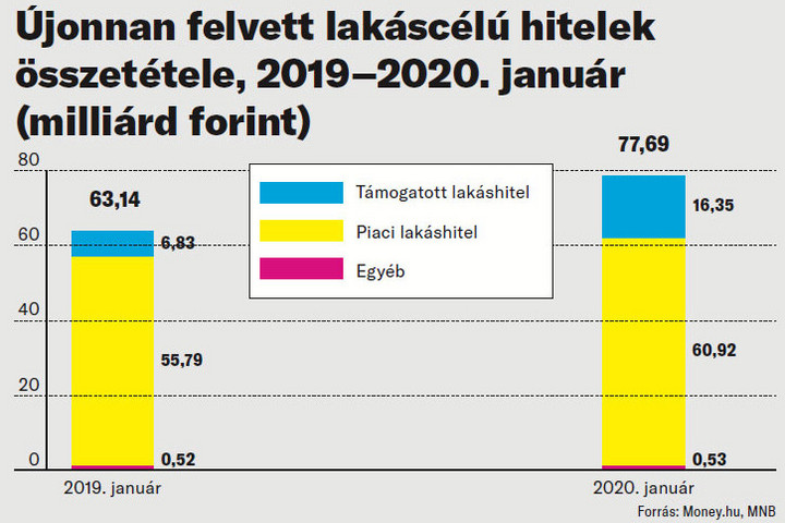 Két számjegyű növekedés januárban ahitelpiacon