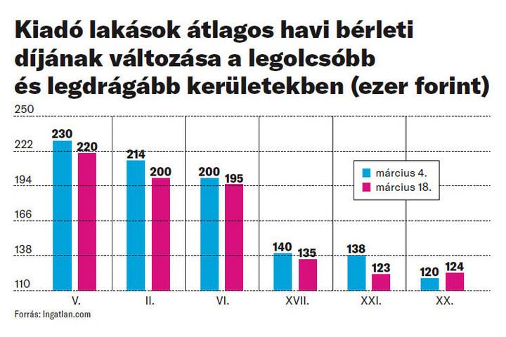 Megindult a budapesti piacon az albérletárak csökkenése