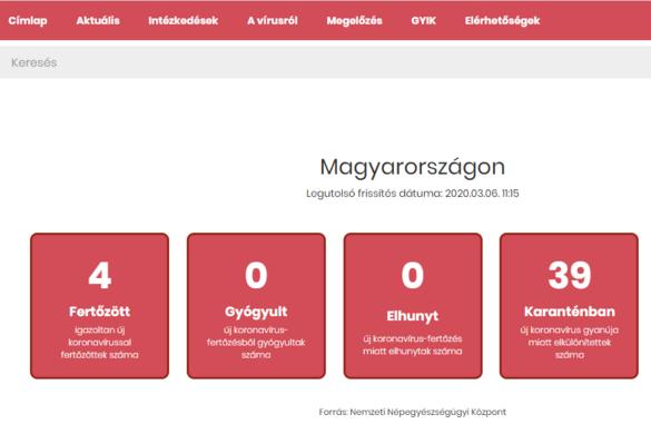 Diagnosztizálták a negyedik fertőzöttet Magyarországon