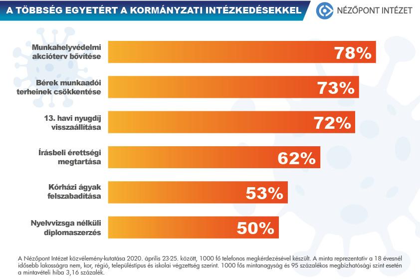 A következő napok kulcskérdésével, az írásbeli érettségi vizsgák májusi megtartásával is a megkérdezettek 62 százaléka egyetért