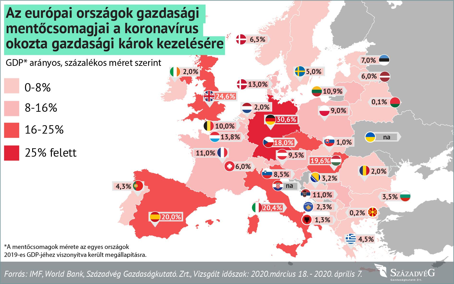 A magyar gazdasági mentőcsomag európai viszonylatban is kiemelkedő elszántságot tükröz