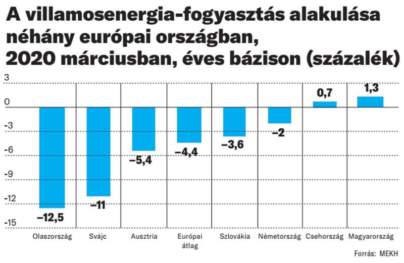 A villamosenergia-fogyasztás alakulása néhány európai országban, 2020 márciusban, éves bázison (százalék)