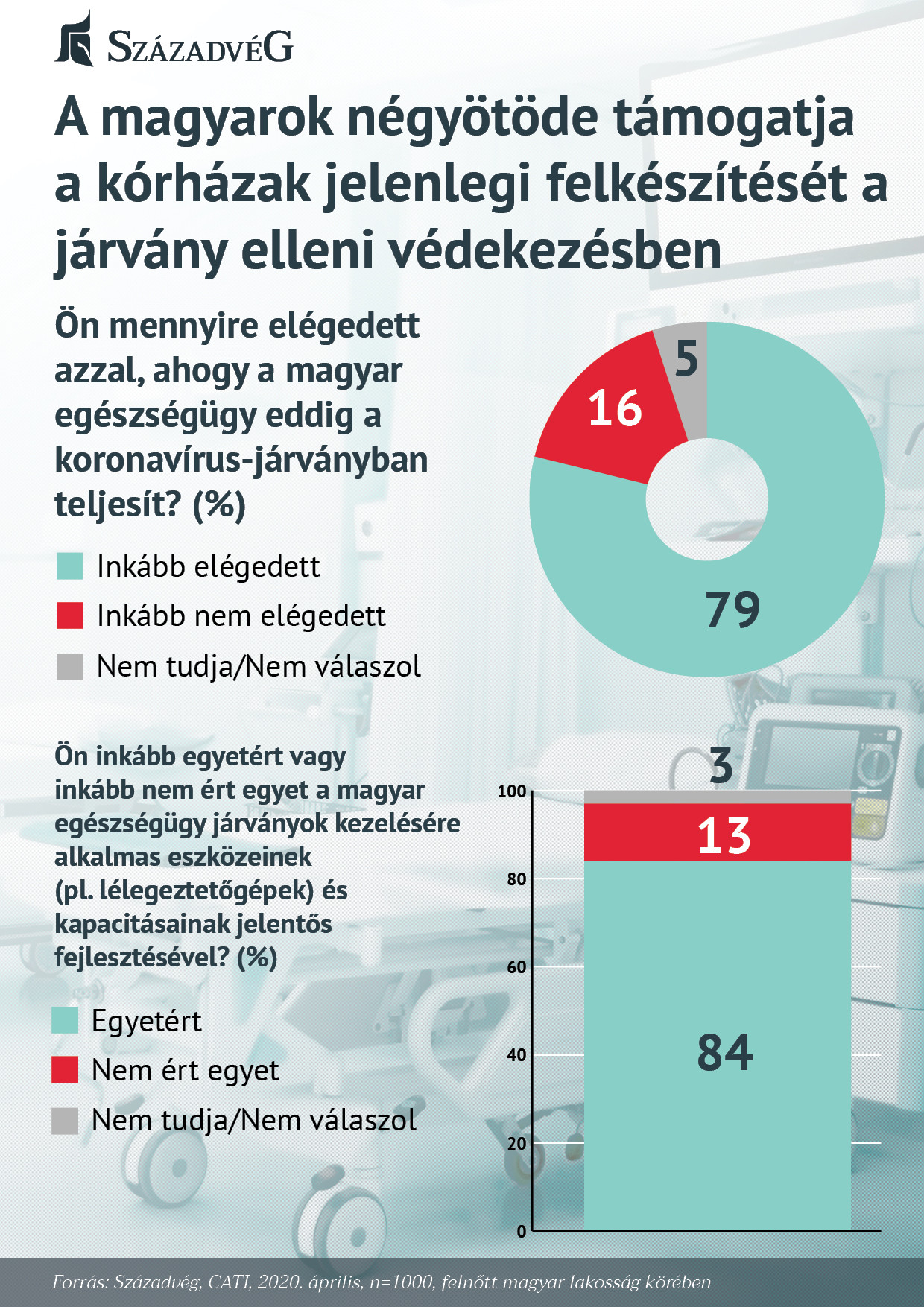 A magyarok négyötöde támogatja a kórházak jelenlegi felkészítését a járvány elleni védekezésben