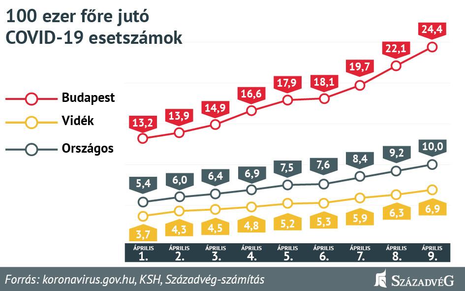 A Budapesten élők jelenleg nagyobb kockázatnak vannak kitéve