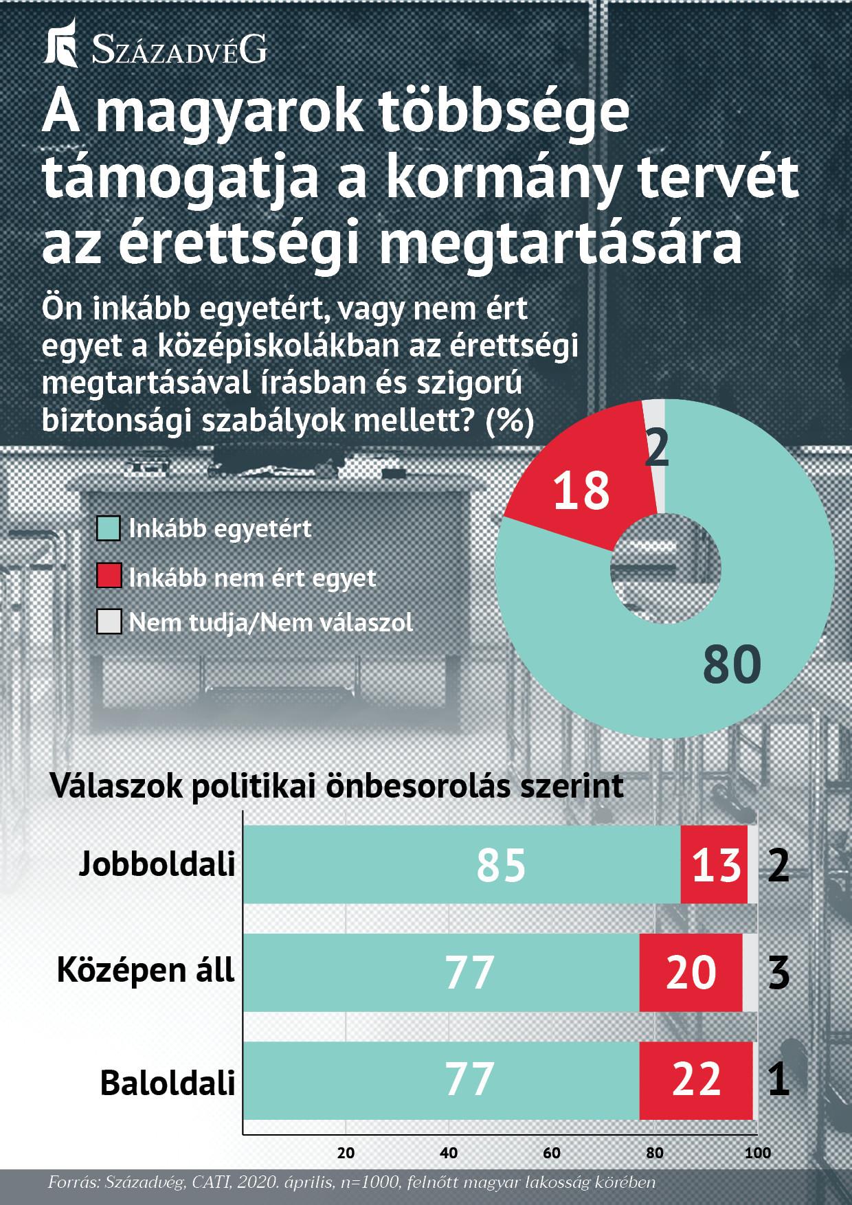 A magyarok többsége támogatja a kormány tervét az érettségi megtartására