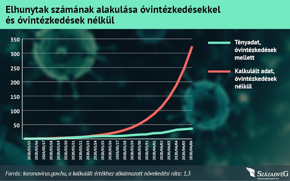Az óvintézkedések nélkül sokkal nagyobb károkat okozhatott volna a járvány