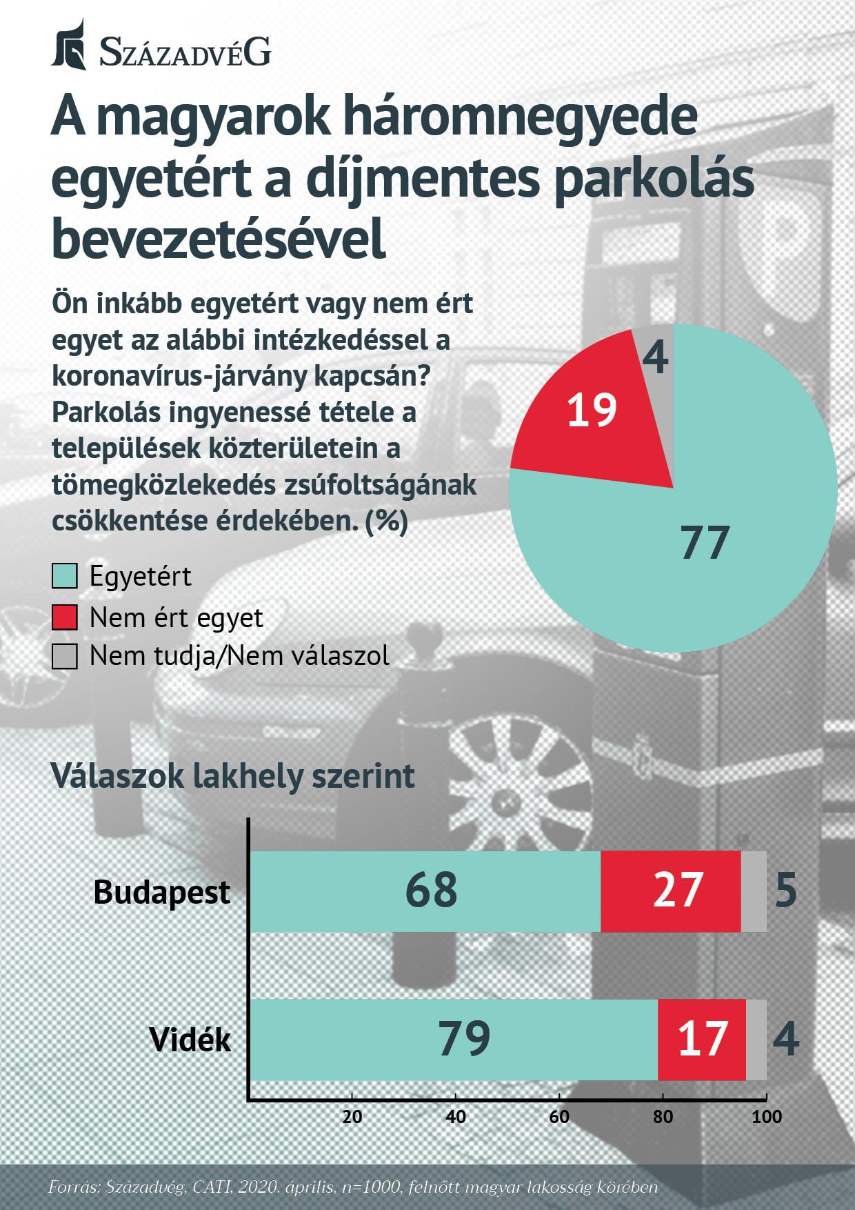 Felmérés a díjmentes parkolásról
