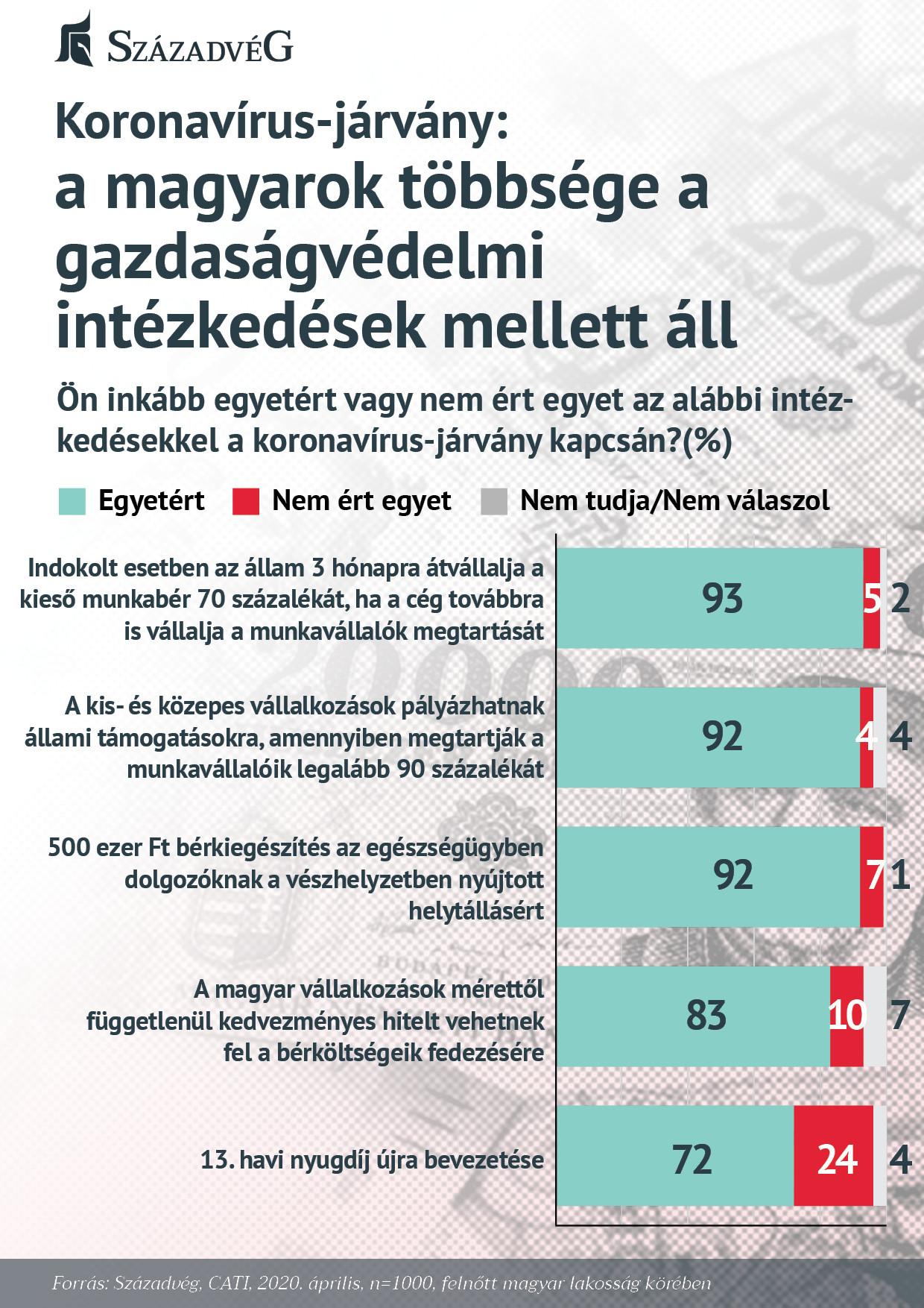 A magyarok többsége a gazdaságvédelmi intézkedések mellett áll