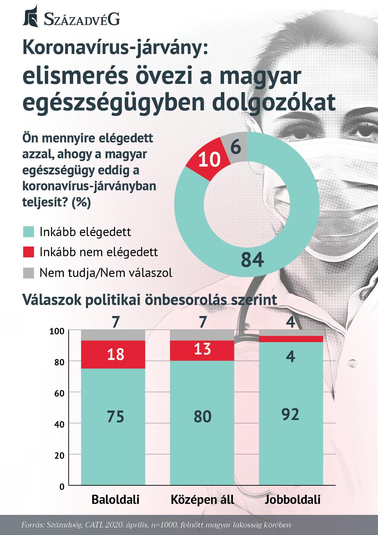 A magyar társadalom hálás az egészségügyi dolgozóknak