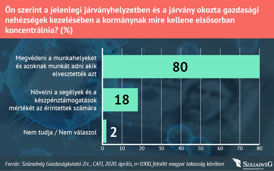 Az emberek nagy része úgy véli, hogy a kormánynak a munkahelyek védelmére kellene elsősorban koncentrálnia