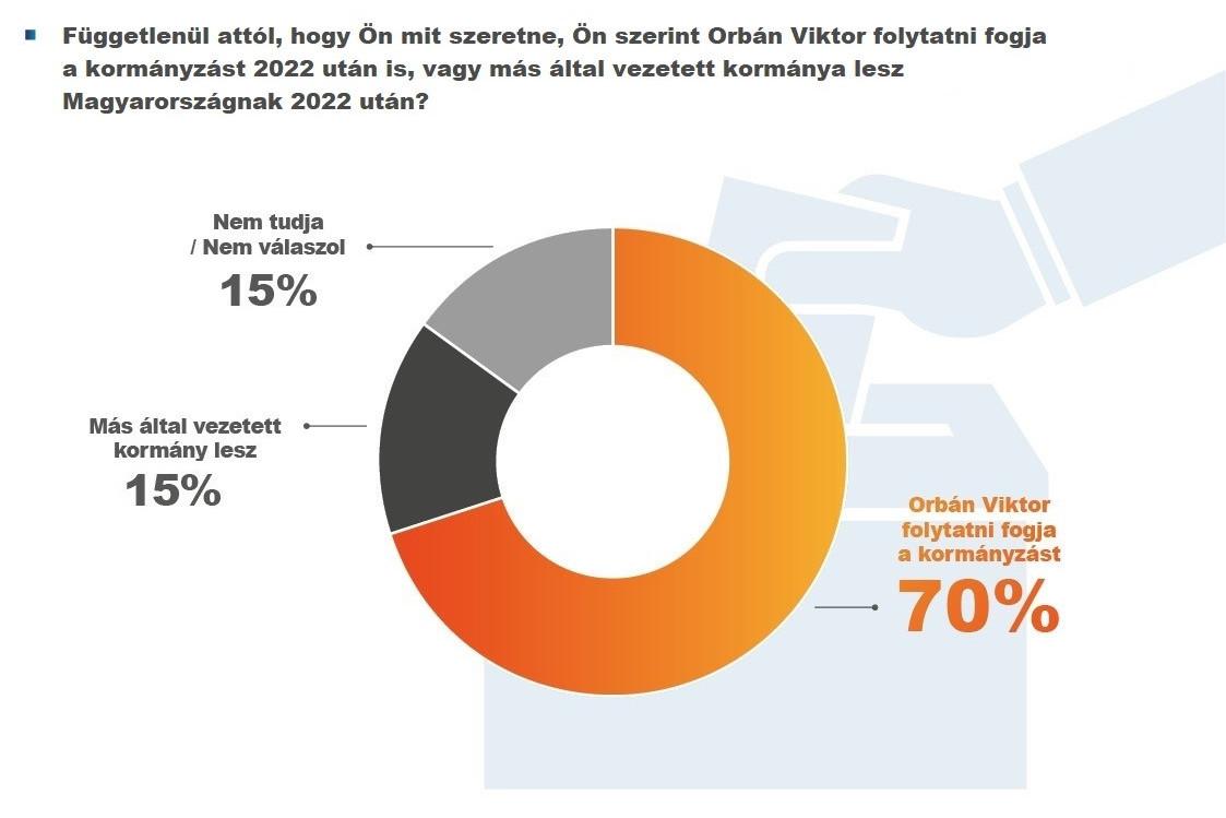 A magyarok 70 százalékának véleménye szerint 2022 után is Orbán Viktor lehet a kormányfő