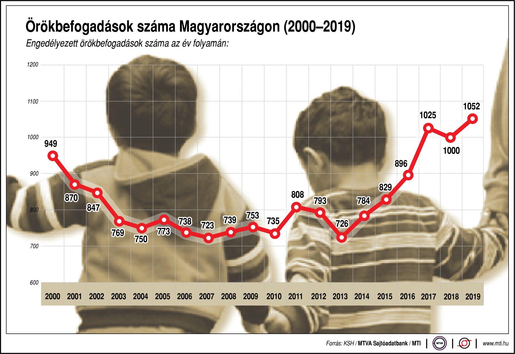 Engedélyezett örökbefogadások száma az év folyamán