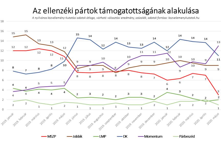 Az ellenzéki pártok támogatottságának alakulása