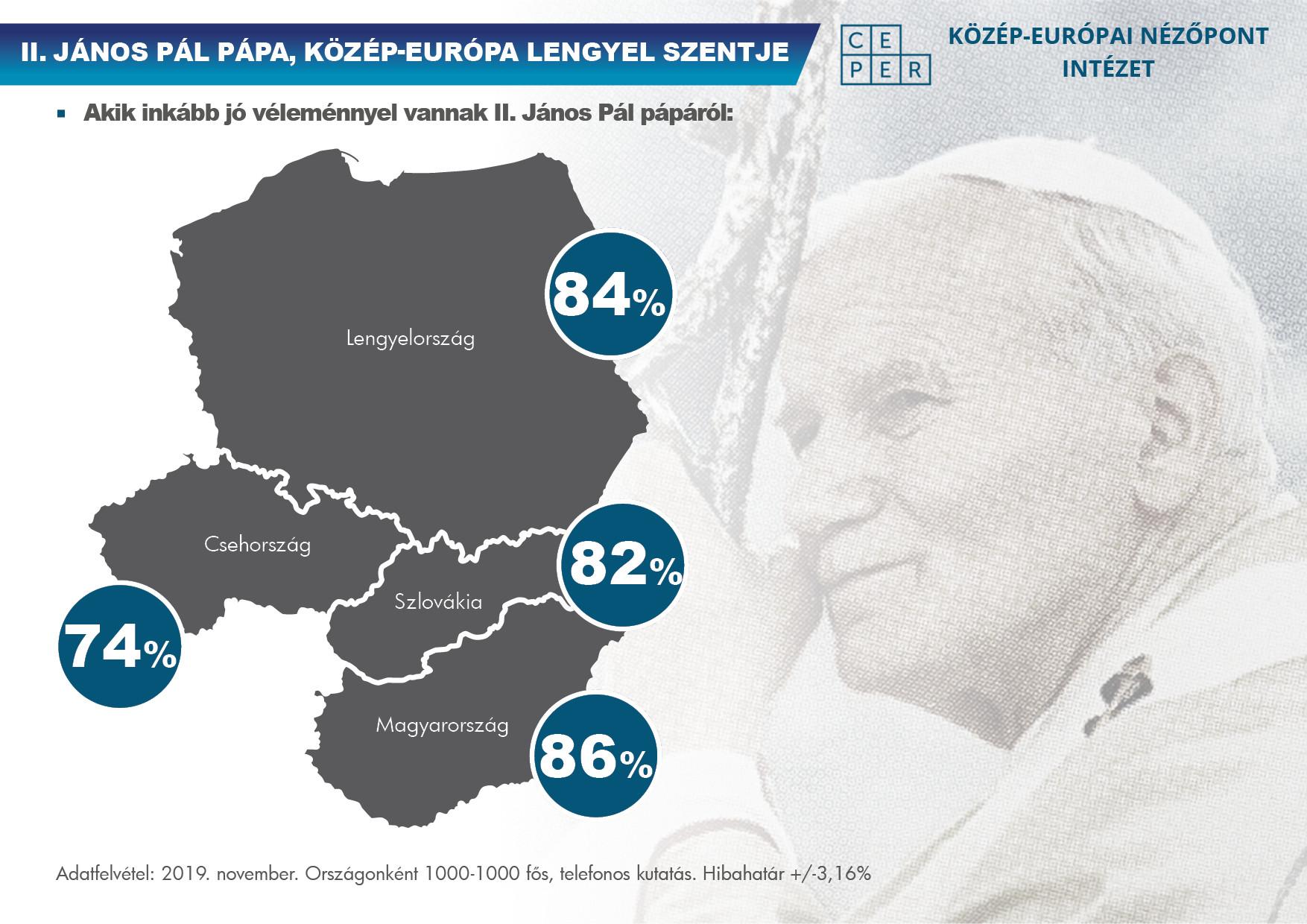 Kimagasló Szent II. János Pál pápa népszerűsége a visegrádi országokban