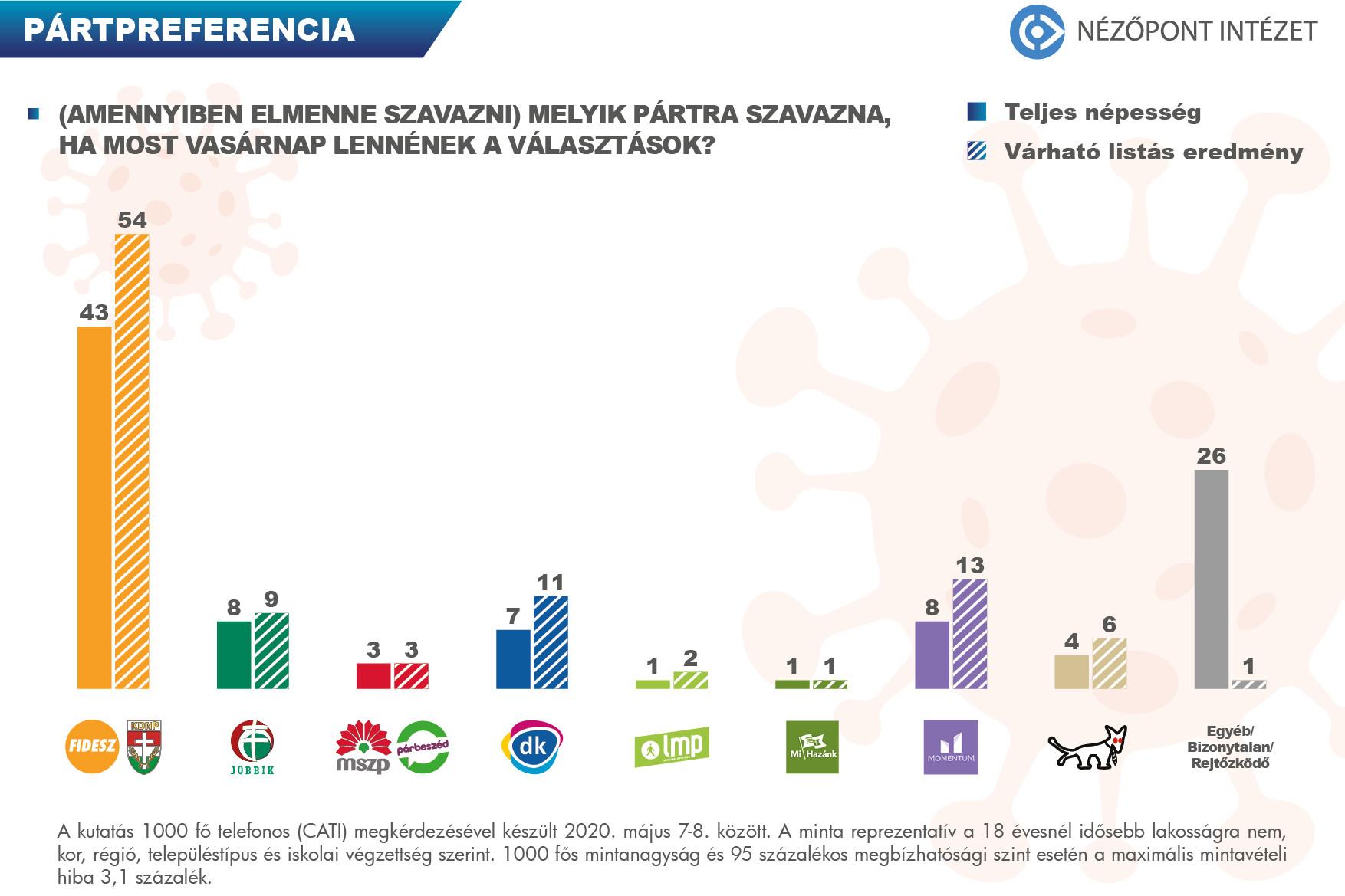 A teljes népeségen belül a Fidesz-KDNP népszerűsége 43 százalék, ami azt jelenti, hogy közel 3 és fél millió szimpatizánsa van a kormánypártoknak