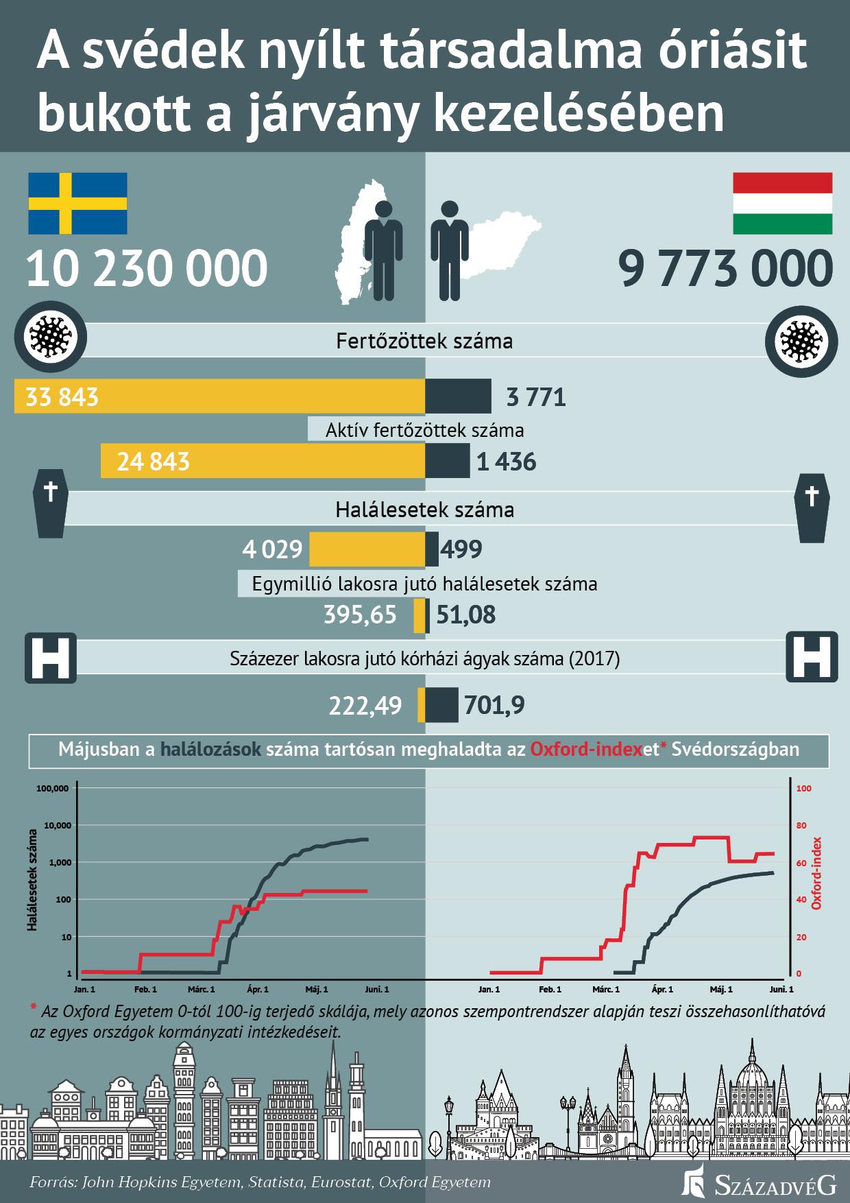 A lakosság méretéhez viszonyított kiugróan magas fertőzöttségi, illetve halálozási számok drámaimortalitási rátátprodukáltak