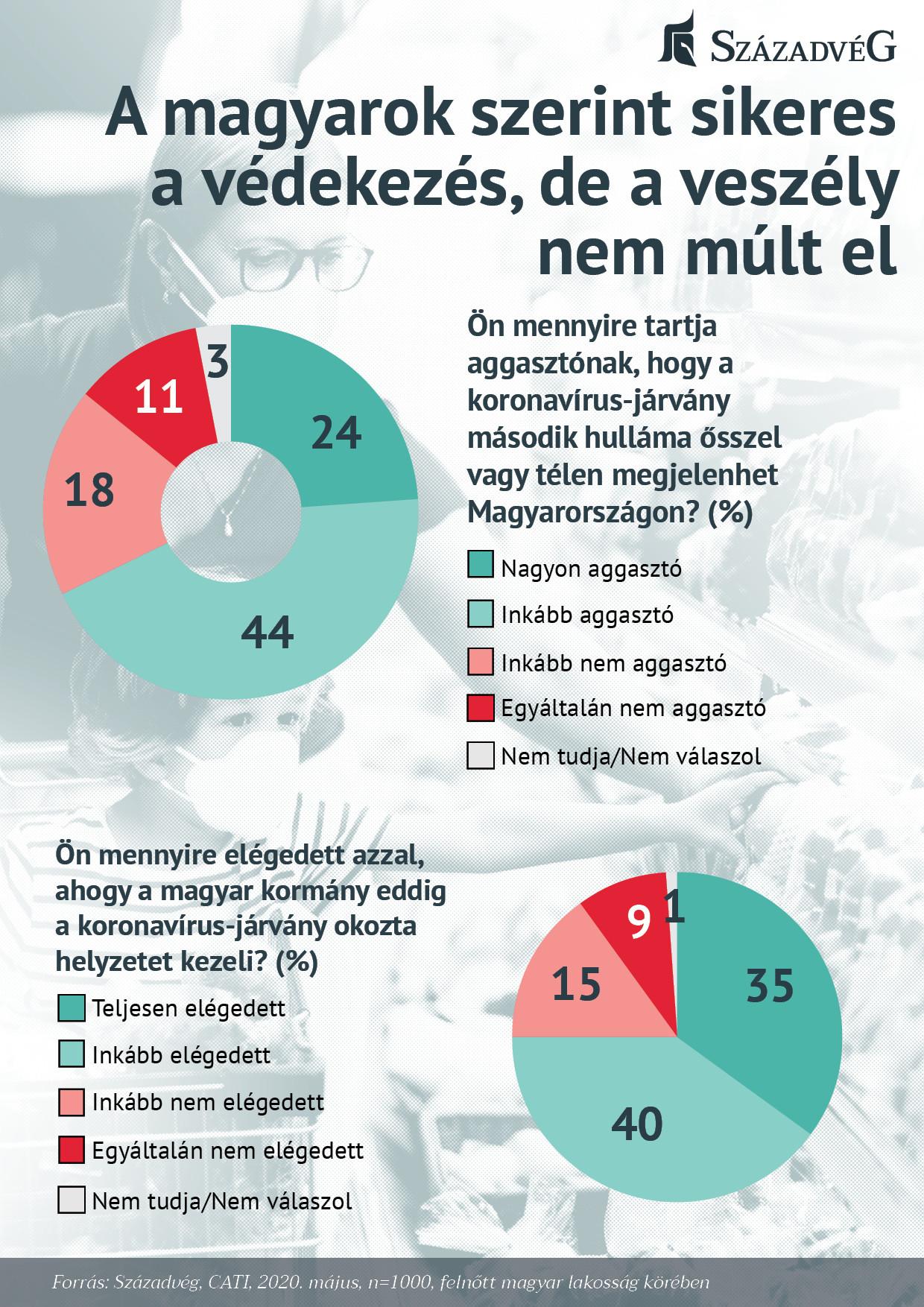 A magyarok szerint sikeres a védekezés, de a veszély nem múlt el_ábrák