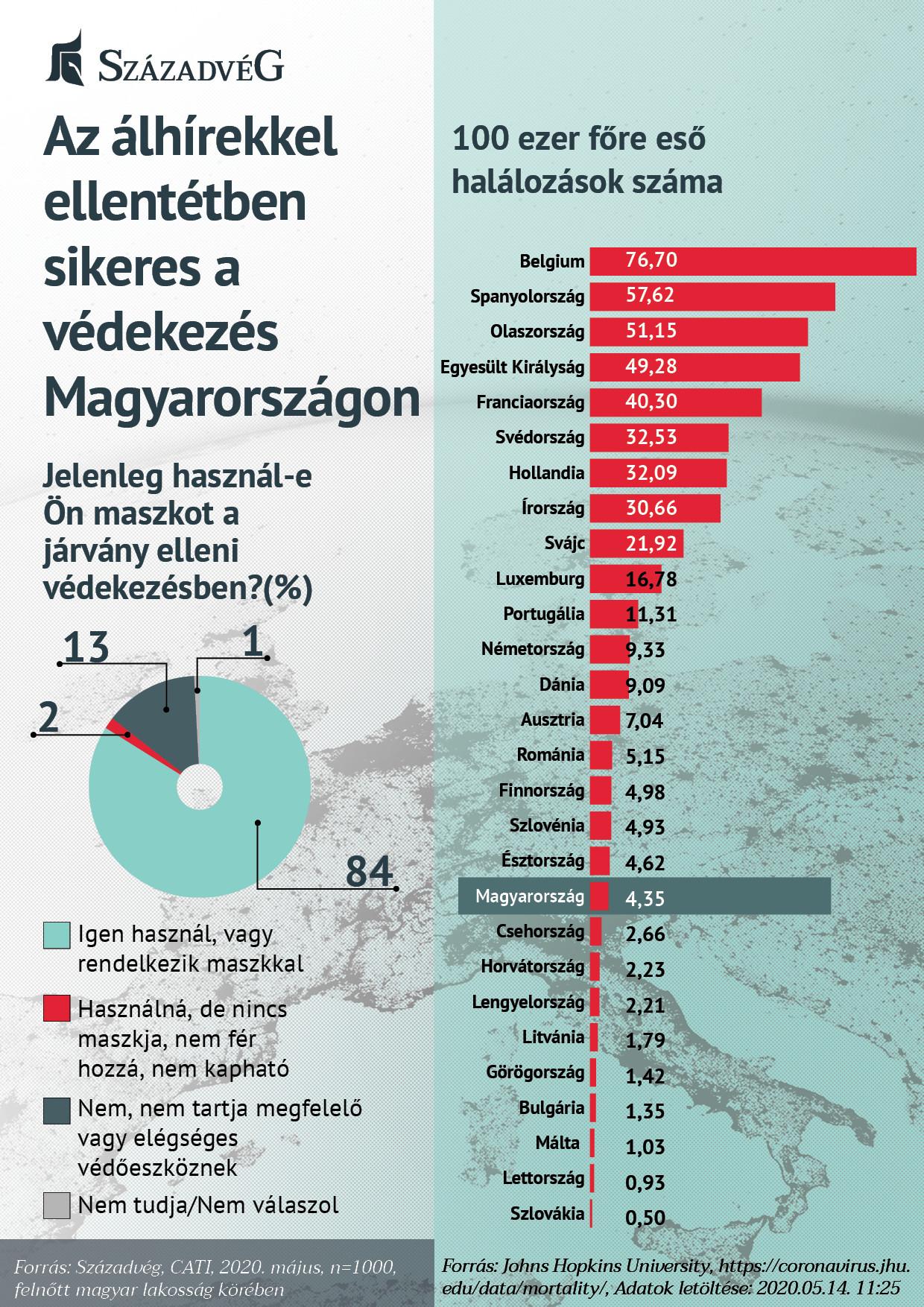Az álhírekkel ellentétben sikeres a védekezés Magyarországon