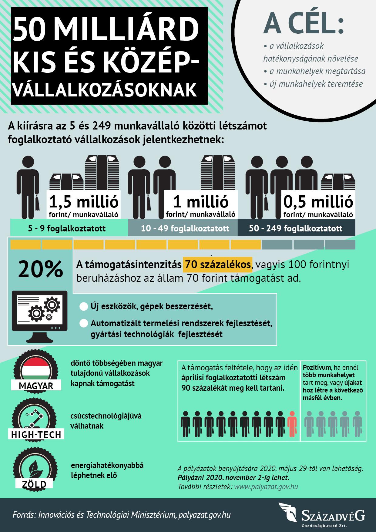 Így kapnak 70 százalékos támogatást a magyar vállalkozók