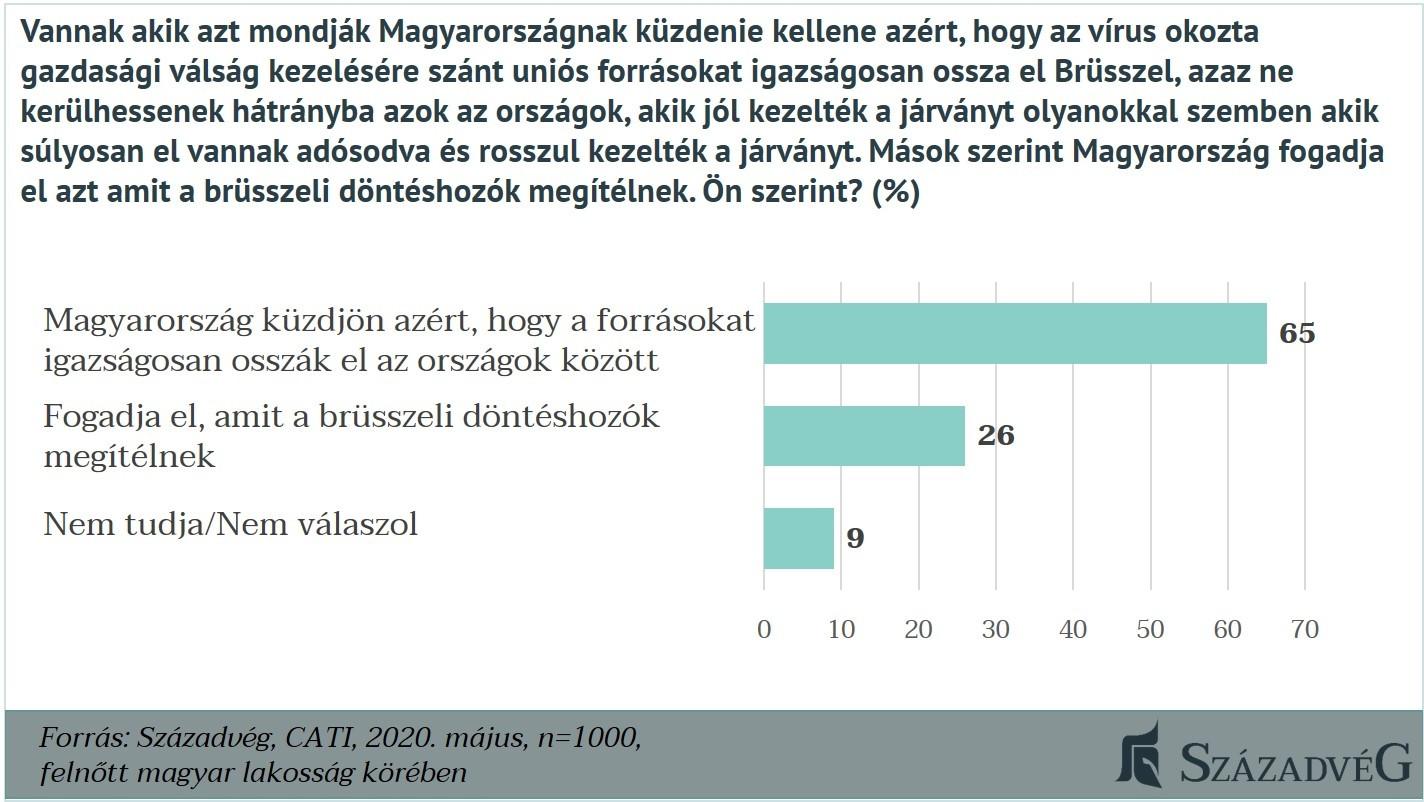 A megkérdezettek többsége szerint Magyarországnak küzdenie kell azért, hogy az uniós forrásokat igazságosan osszák el a tagállamok között