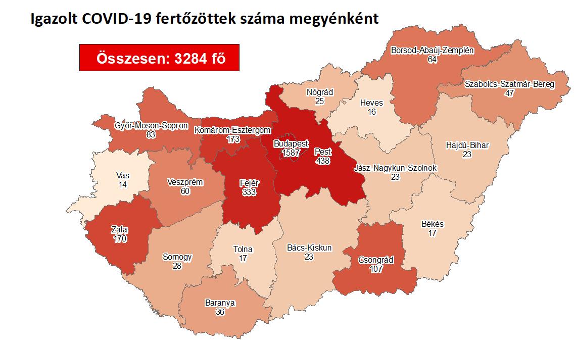 3284 főre nőtt a beazonosított fertőzöttek száma és elhunyt 8 krónikus beteg