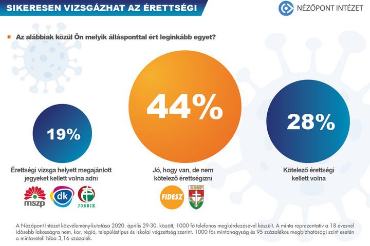 A magyarok óriási többsége támogatja az érettségi megtartását
