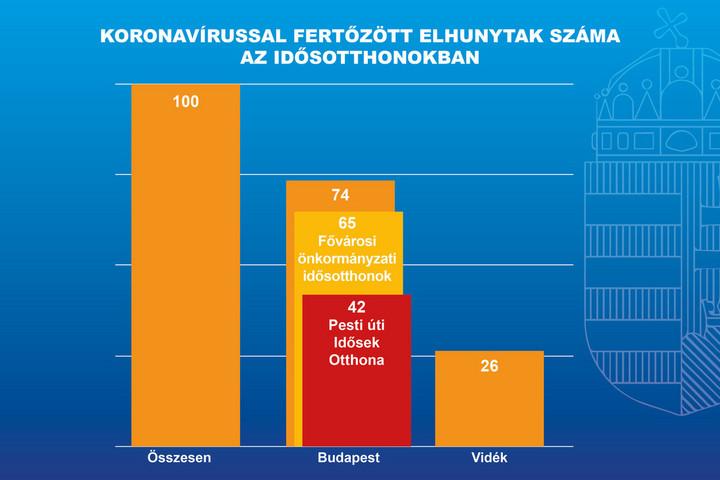 Kovács Zoltán: Karácsony nem készítette fel a budapesti idősotthonokat