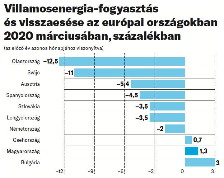 Villamosenergia-fogyasztás és visszaesése az európai országokban 2020 márciusában, százalékban