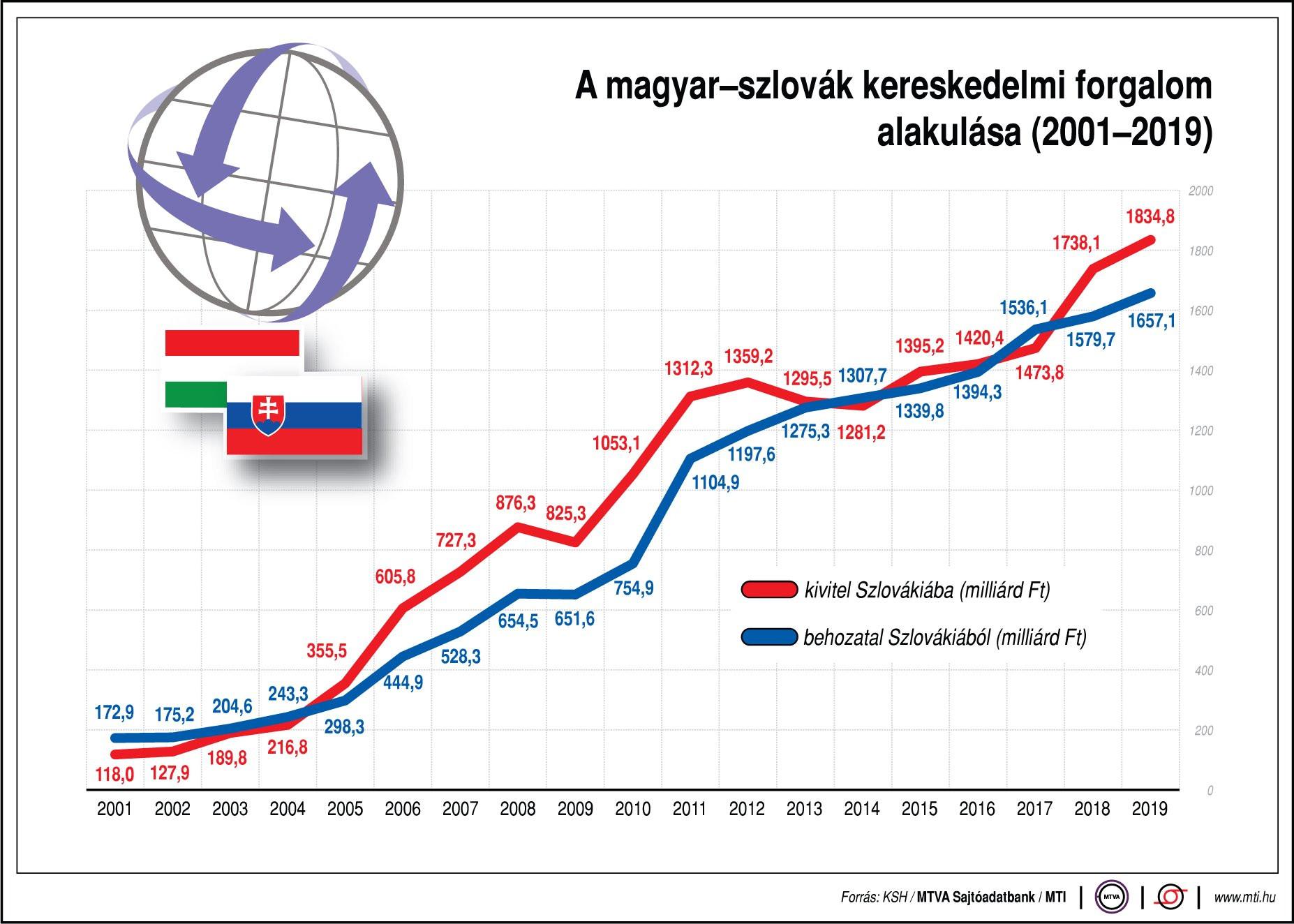 A magyar-szlovák kereskedelmi forgalom alakulása (2001-2019)