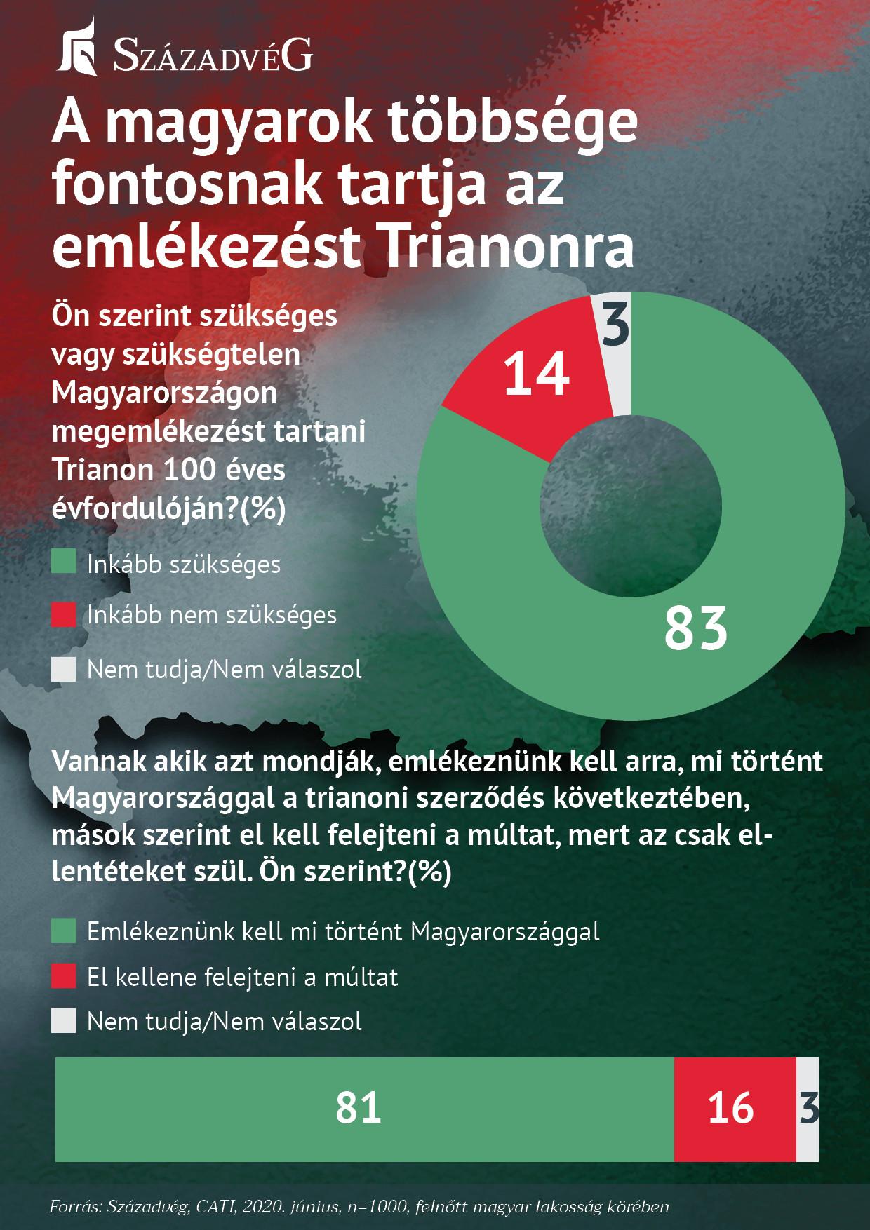 A magyarok többsége fontosnak tartja az emlékezést Trianonra