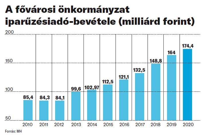 A fővárosi önkormányzat iparűzésiadó-bevétele