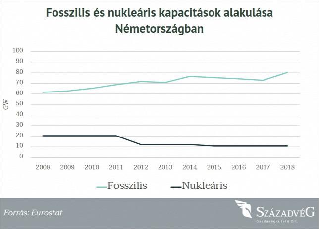 Fosszilis és nukleáris kapacitások alakulása Németországban