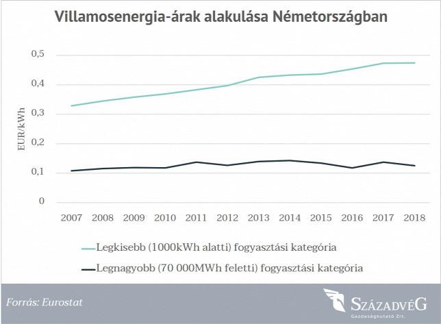 Villamosenergia-árak alakulása Németország