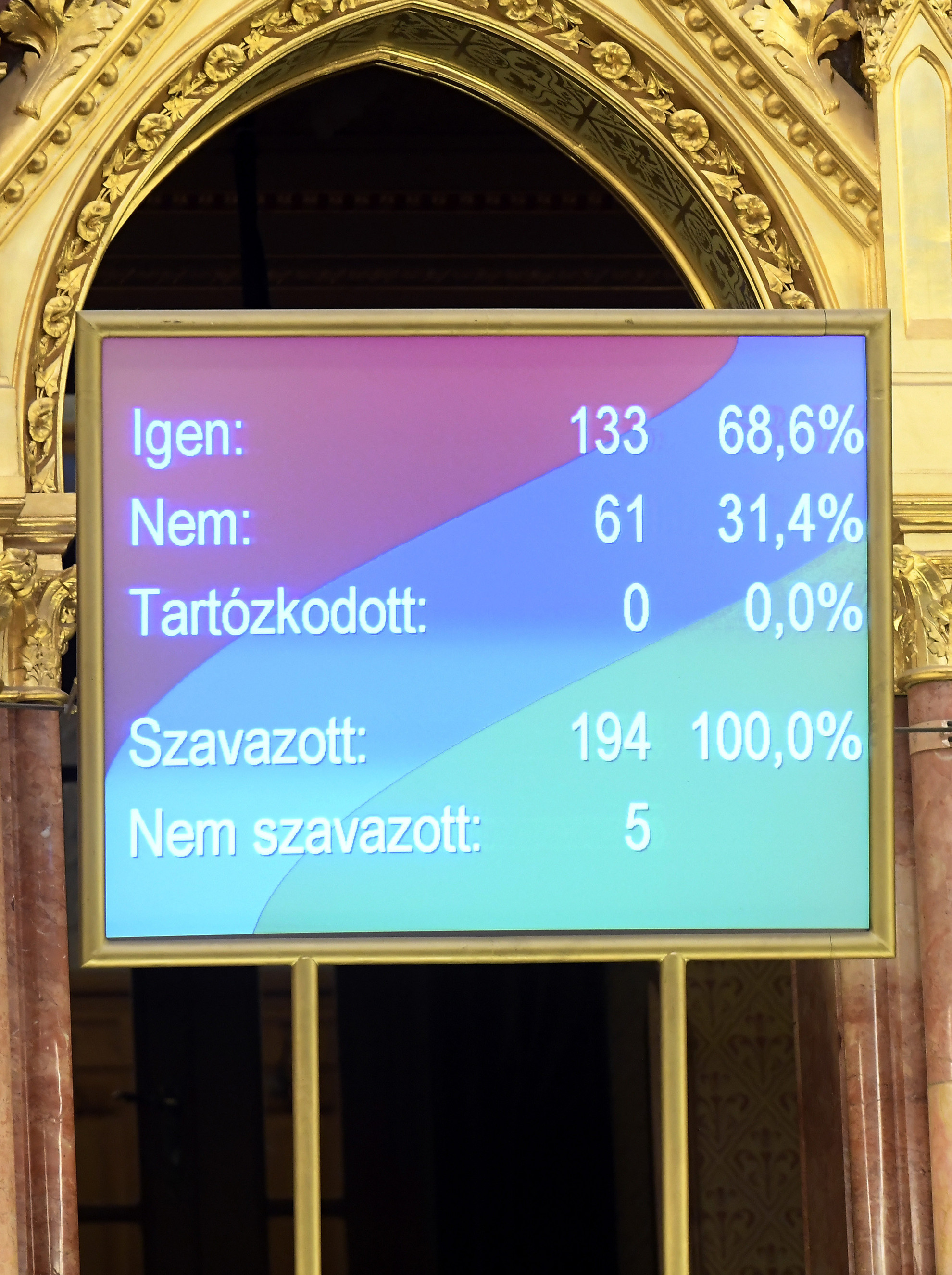 A 2021-es költségvetés elfogadásáról szóló szavazás eredménye a kijelzőn, az Országgyűlés plenáris ülésén