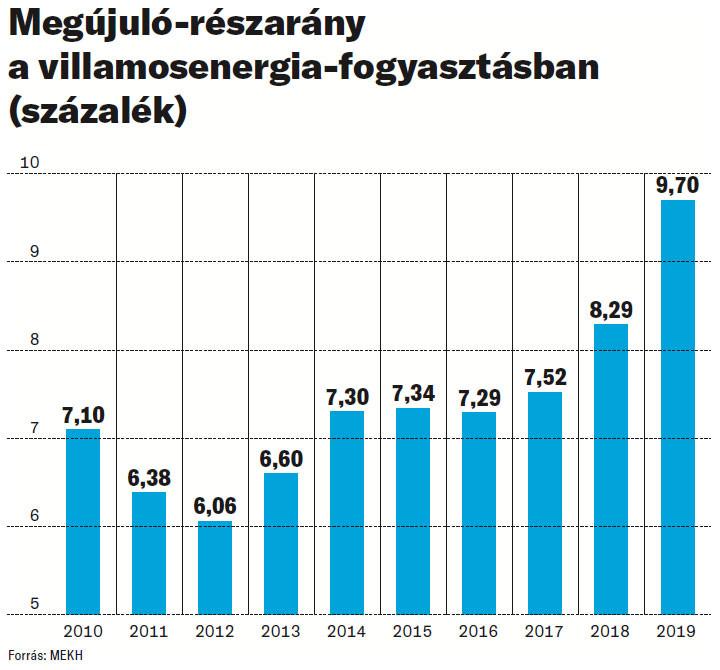 Megújuló-részarány a villamosenergia-fogyasztásban