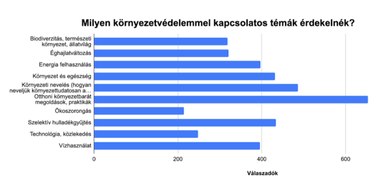 A válaszokból kiválóan látszik, hogy Magyarországon igény van a változtatásra