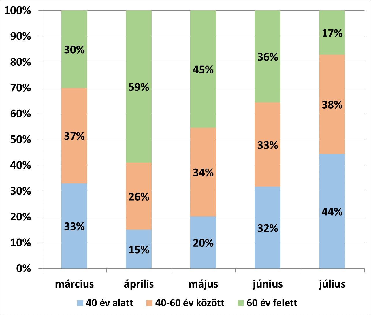Júliusban a Magyarországon regisztrált fertőzöttek 44 százaléka a 40 év alatti korosztályból került ki