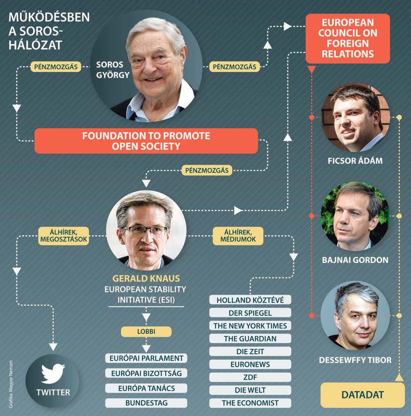 A bevándorláspárti milliárdos lobbiszervezetének magyarjai közül többen felbukkannak egy baloldali adatgyűjtő hálózatban